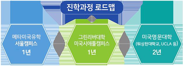 진학과정 로드맵